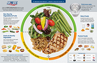 Healthy Plate Placemat
