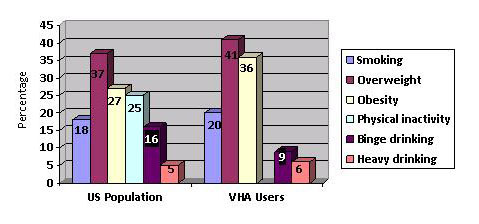 Figure. Prevalence of Selected Health Behaviors in the US Population and in VHA Users