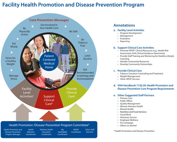 health promotion and disease prevention Childhood disease impacts the lives of children and families throughout our world in the united states, asthma, tooth decay, and obesity are three of the leading diseases among children.