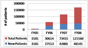 New and Cumulative MOVE! Patients per Fiscal Year