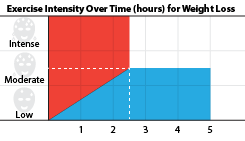 Chart depticting effort and time required to lose weight.